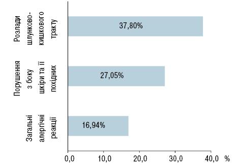 Порівняльні особливості побічних реакцій, спричинених нестероїдними протизапальними препаратами диклофенаком та німесулідом— проблема клінічної фармакології вревматології