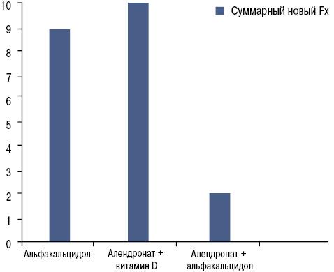 Более высокая эффективность комбинированной терапии алендронатом иальфакальцидолом всравнении сприемом комбинации алендроната ивитамина D илитолько альфакальцидола припостменопаузальном илимужском остеопорозе (исследование ААС)*