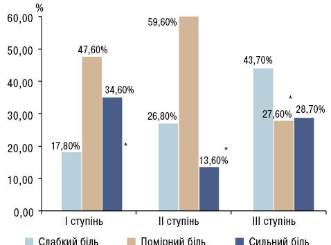 Особливості хронічного больового синдрому призапальних захворюваннях суглобів таефективність контролю болю натлі корекції тривожно депресивних розладів