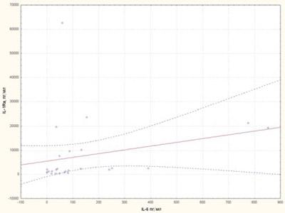 749 10 Цитокінові маркери тапрогностичні фактори несприятливого перебігу ювенільного ідіопатичного артриту