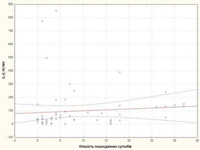 749 2 Цитокінові маркери тапрогностичні фактори несприятливого перебігу ювенільного ідіопатичного артриту