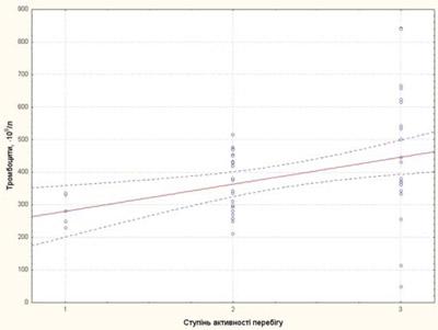 749 4 Цитокінові маркери тапрогностичні фактори несприятливого перебігу ювенільного ідіопатичного артриту