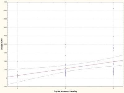 749 5 Цитокінові маркери тапрогностичні фактори несприятливого перебігу ювенільного ідіопатичного артриту