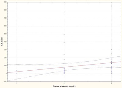 749 6 Цитокінові маркери тапрогностичні фактори несприятливого перебігу ювенільного ідіопатичного артриту