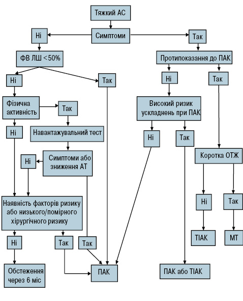 Діагностика та лікування клапанних вад серця. Рекомендації Асоціації кардіологів України