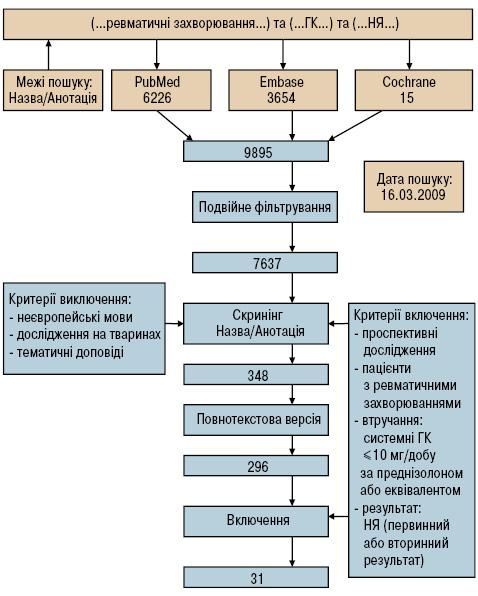 Моніторинг небажаних явищ нафоні терапії глюкокортикоїдами унизьких дозах: рекомендації EULAR дляпроведення клінічних досліджень іповсякденної практики