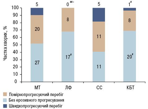 Клініко рентгенологічні асоціації прирізних варіантах базисної терапії ревматоїдного артриту