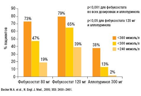 Гиперурикемия— мультиморбидная патология вревматологии