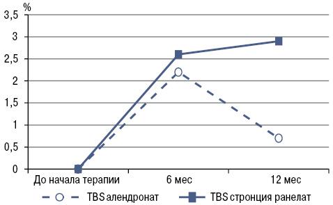 Влияние антиостеопоротических средств на качество костной ткани: обзор литературы ирезультаты собственных исследований