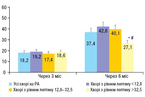 Ефективність стандартного лікування хворих на ревматоїдний артрит залежно від рівня лептину