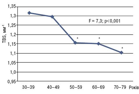 Мінеральна щільність та якість кісткової тканини у жінок із ревматоїдним артритом