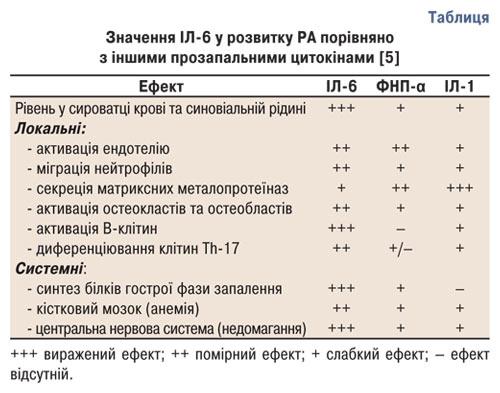 8367 Фармакотерапія приревматоїдному артриті: сучасний погляд напроблему