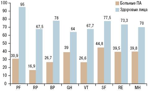 Влияние мелатонина на выраженность болевого синдрома и психоэмоциональных нарушений у больных псориатическим артритом