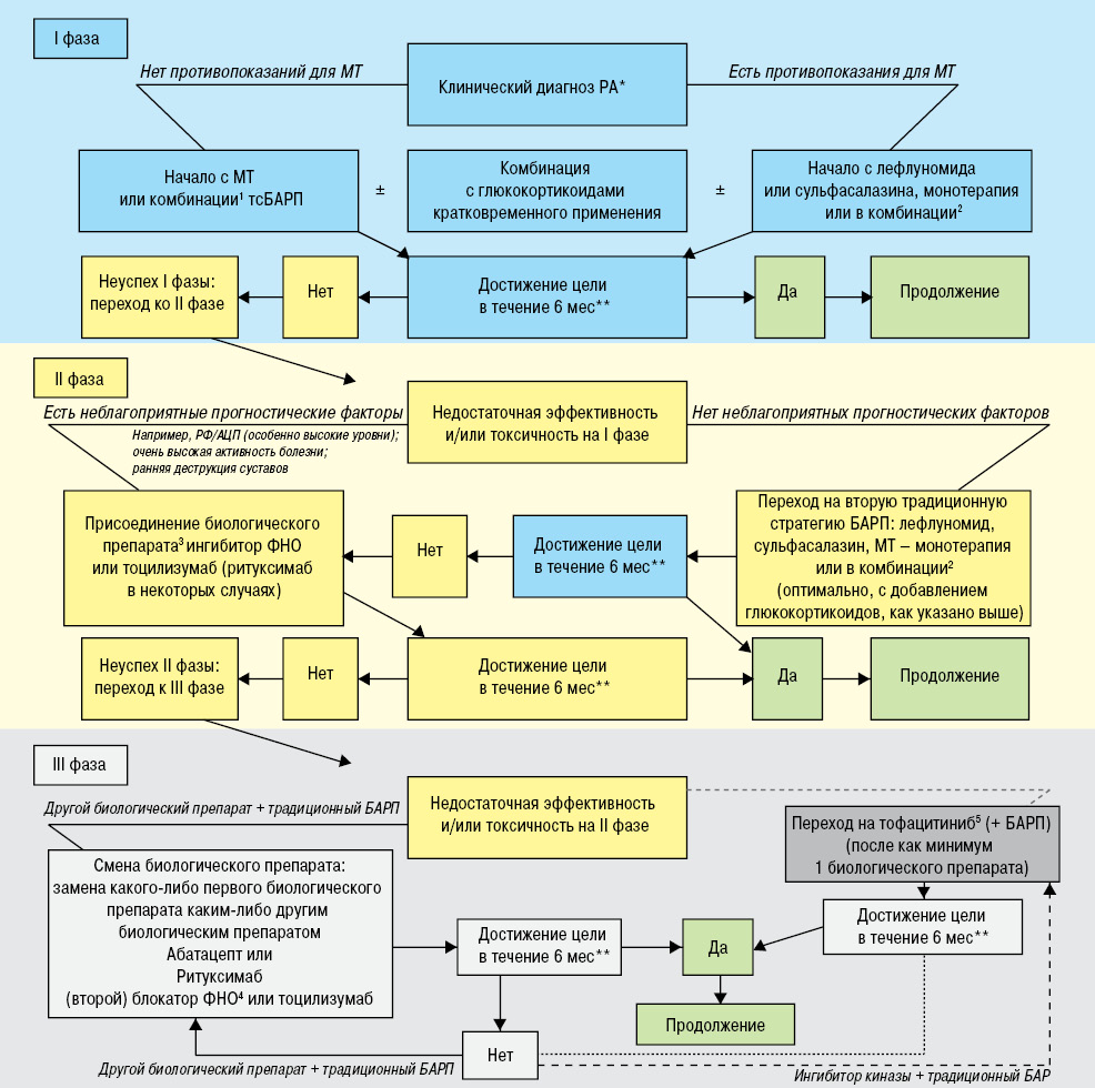 рекомендации по лечению ревматоидного артрита