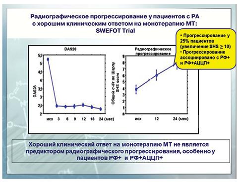 Патогенетическое обоснование применения биологических агентов приревматических болезнях сучетом современных научных исследований ирекомендаций