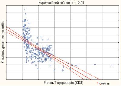 874 01 Імунологічні особливості у хворих на псоріатичний артрит та їх кореляційні співвідношення з клінічними та функціональними  змінами опорно рухового апарату