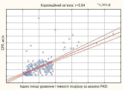 874 02 Імунологічні особливості у хворих на псоріатичний артрит та їх кореляційні співвідношення з клінічними та функціональними  змінами опорно рухового апарату