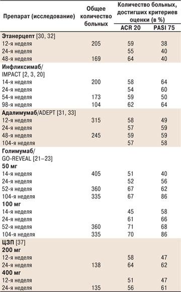 7128 1 Биологические препараты в лечении при псориатическом артрите