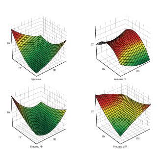 Общность и отличия изменений адсорбционно-реологических свойств крови при первичном системном васкулите