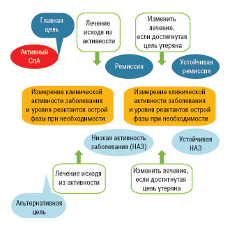 Нерентгенографический аксиальный спондилоартрит: верификация диагноза и лечение