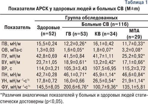 879 tab1 Общность и отличия изменений адсорбционно реологических свойств крови при первичном системном васкулите