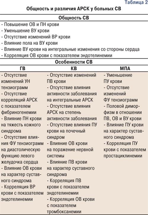 879 tab2 Общность и отличия изменений адсорбционно реологических свойств крови при первичном системном васкулите