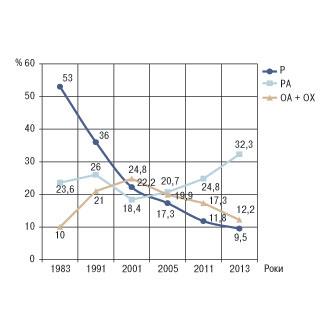 Динаміка структури ревматичних захворювань за 30 років (1983–2013) у Одесі