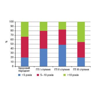 Особливості перебігу генералізованого пародонтиту при ревматоїдному артриті