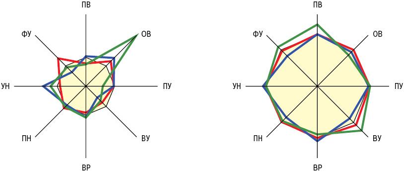 Общность и отличия изменений адсорбционно реологических свойств крови при первичном системном васкулите