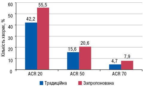Психоемоційні розлади у хворих на ревматоїдний артрит та корекція їх пароксетином