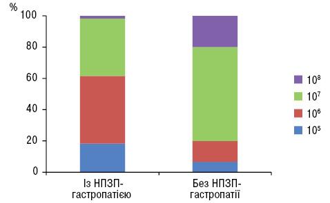 Особливості перебігу гастропатії, індукованої застосуванням нестероїдних протизапальних препаратів у хворих на остеоартроз