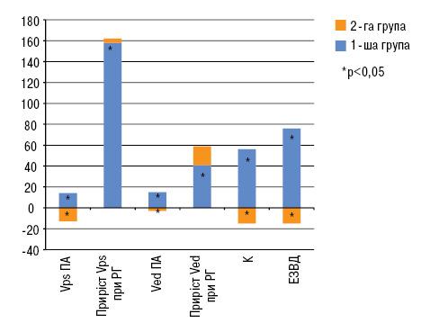 Можливості запобігання розвитку та прогресуванню структурно функціональних змін периферичних артерій ухворих ізметаболічним синдромом таостеоартрозом шляхом застосування препарату системної ензимної терапії