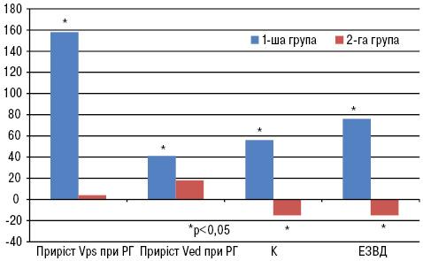 Ефективність системної ензимної терапії вкорекції обмінних порушень тафункціонального стану периферичних артерій упацієнтів ізметаболічним синдромом впоєднанні зостеоартрозом