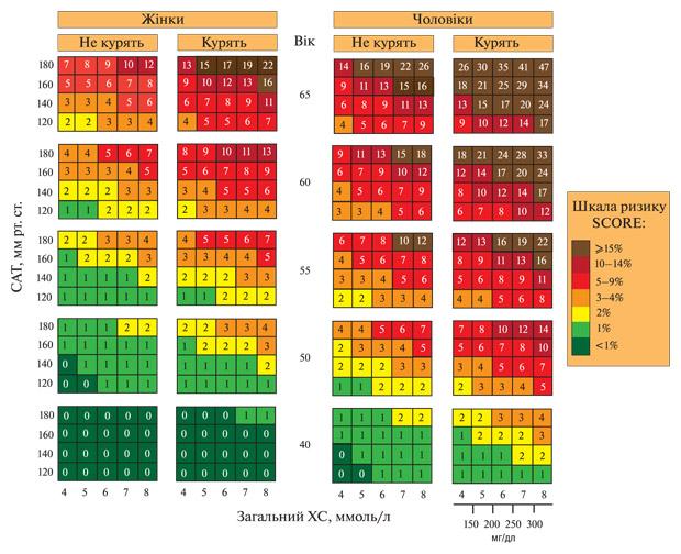 5171 Уніфікований клінічний протокол первинної, вторинної (спеціалізованої), третинної (високоспеціалізованої) медичної допомоги та медичної реабілітації «ревматоїдний артрит»