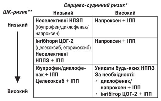 5184 Уніфікований клінічний протокол первинної, вторинної (спеціалізованої), третинної (високоспеціалізованої) медичної допомоги та медичної реабілітації «ревматоїдний артрит»