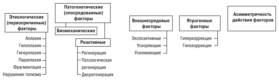 6342 Ятрогенный фактор при заболеваниях суставов, обусловленных наследственной предрасположенностью
