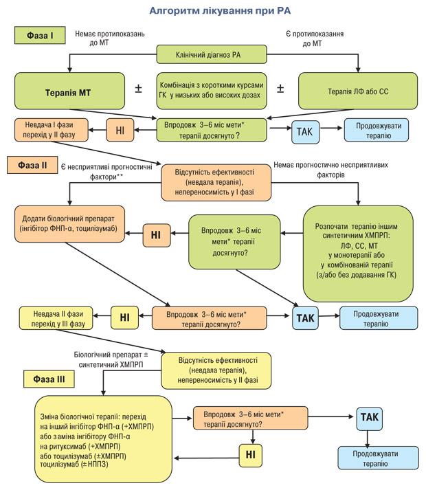 7459 Уніфікований клінічний протокол первинної, вторинної (спеціалізованої), третинної (високоспеціалізованої) медичної допомоги та медичної реабілітації «ревматоїдний артрит»