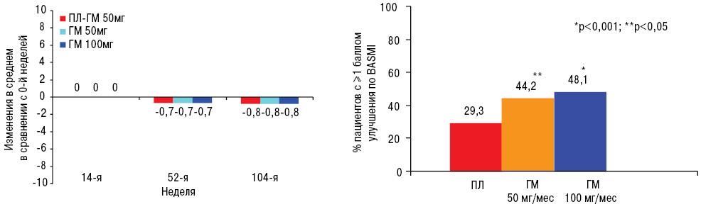 Влияние блокаторов ФНО α нарентгенологическое прогрессирование прианкилозирующем спондилите