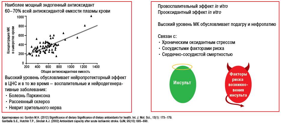 Подагра— мультиморбидная патология