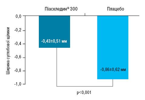 Ефективність препарату Піаскледин®300 улікуванні пацієнтів з остеоартрозом: доведено вдослідженнях, підтверджено європейською практикою