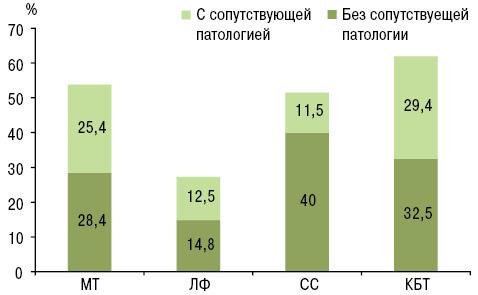 Влияние коморбидности и системных проявлений ревматоидного артрита на эффективность и переносимость лечения синтетическими базисными препаратами