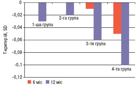 Диференційований підхід у лікуванні при гонартрозі протизапальними препаратами залежно від мінеральної щільності кісткової тканини