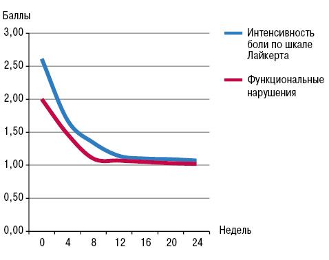 Применение препаратов гиалуроновой кислоты длялечения приостеоартрозе