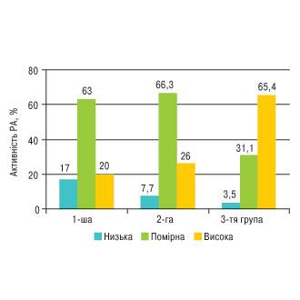 Неінвазивне дослідження комплексу інтими-медіа сонних артерій у хворих на ревматоїдний артрит