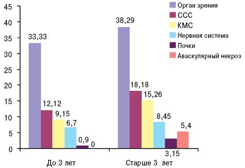 Индекс повреждения у подростков с системной красной волчанкой