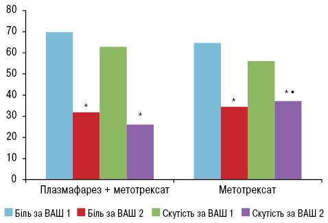 Оцінка ефективності різних схем терапії ухворих напсоріатичний артрит