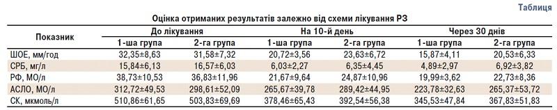 34325 VI Науково практична конференція  Асоціації ревматологів України  «Стандартизовані підходи до діагностики талікування ревматичних хвороб»