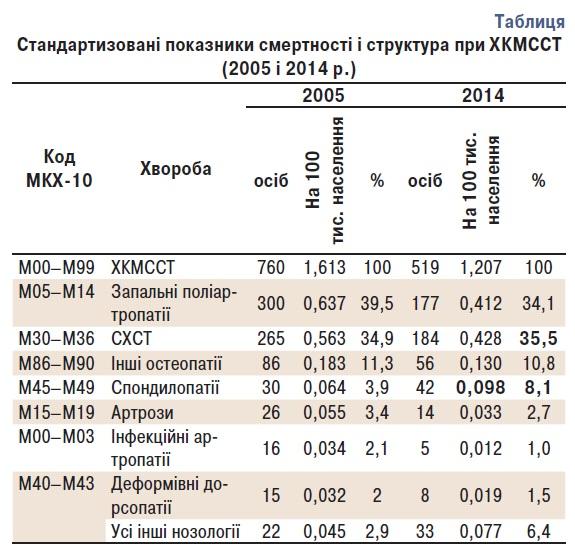 53563 VI Науково практична конференція  Асоціації ревматологів України  «Стандартизовані підходи до діагностики талікування ревматичних хвороб»
