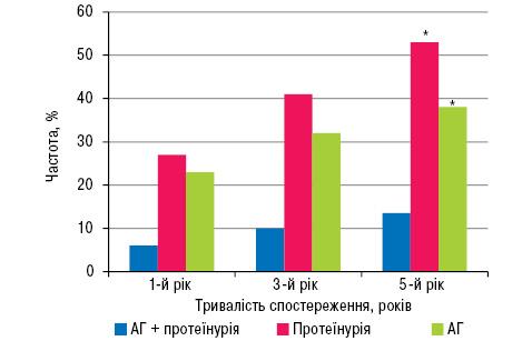 Ризик розвитку та особливості нефропатії у хворих на системну склеродермію