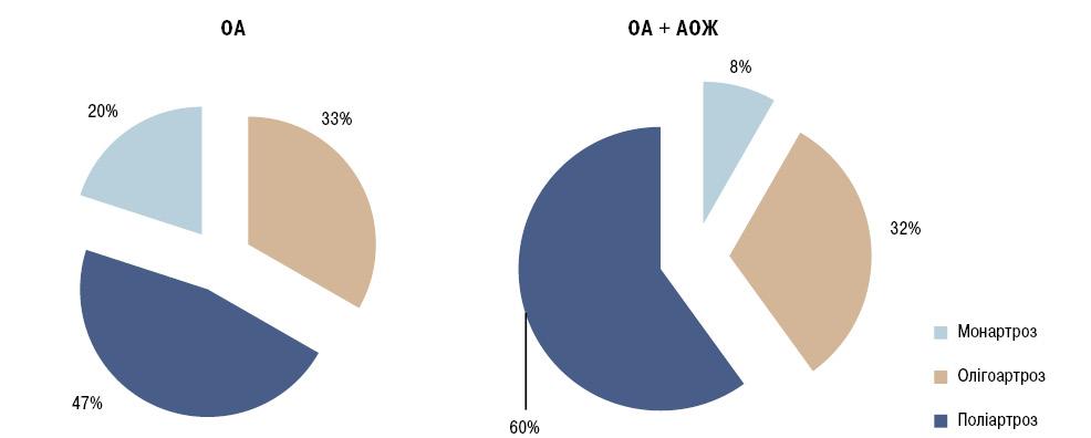 Клінічні особливості перебігу та оптимізація лікування остеоартрозу впоєднанні забдомінальним ожирінням